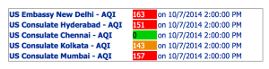 example- AQI reading from US embassy