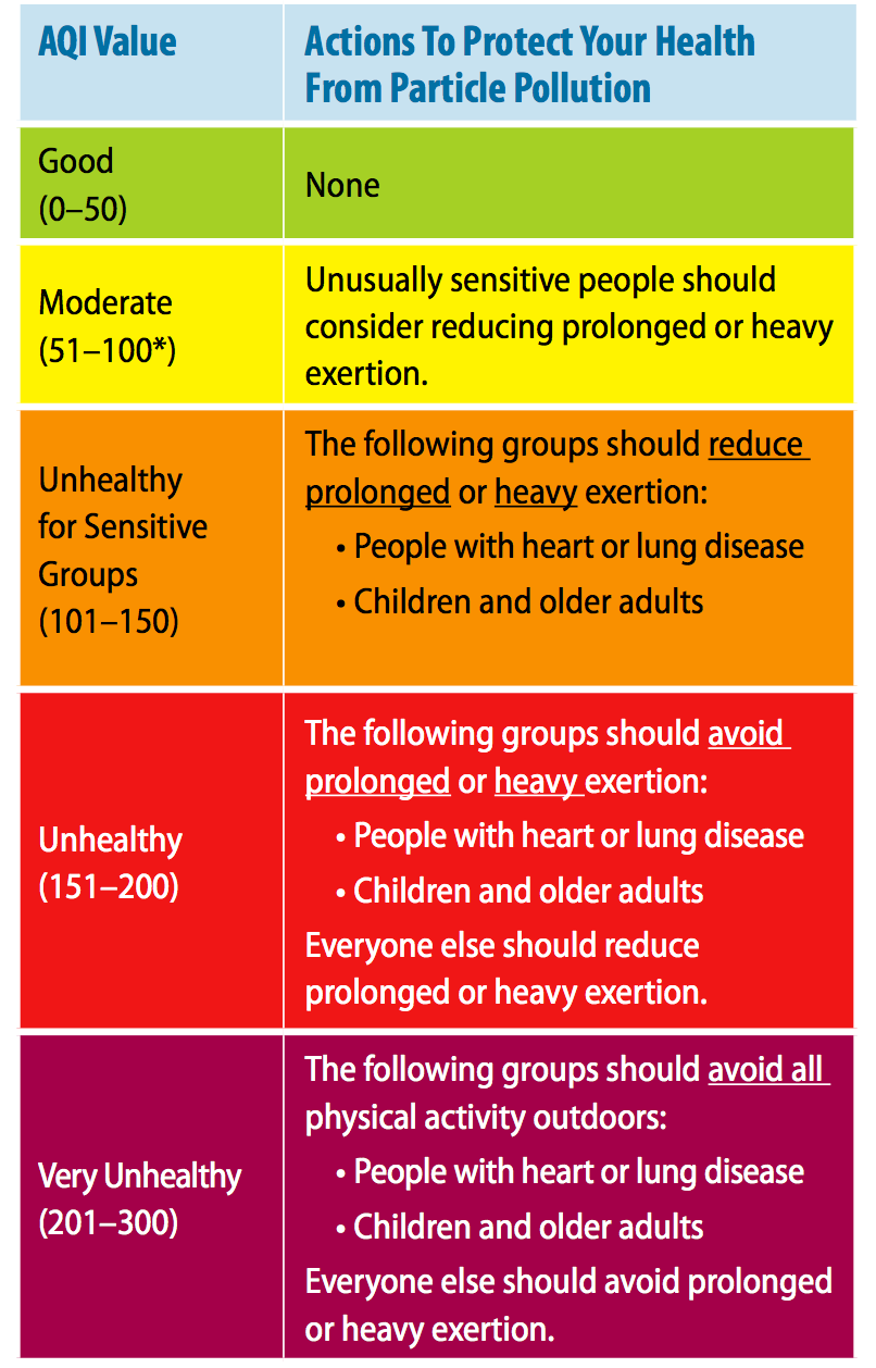 health effects of air pollution  aqi chart on particle pollution