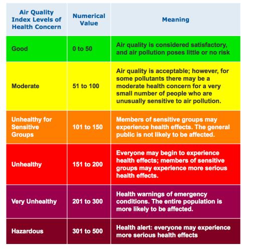 EPA chart- general health concerns